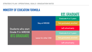 This graphic illustrates the Ministry of Education's formula for determining the graduation rate for school boards. The graphic relays that 81% of students who start Grade 9 in the WRDSB graduate in 4 or 5 years, and that overall there is an 83% graduation rate from the board.